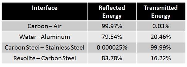 Hệ số năng lượng phản xạ sóng âm của một vài môi trường