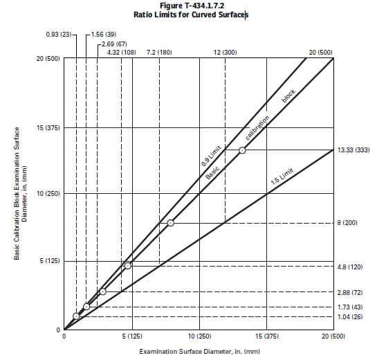 Tỷ lệ giới hạn cho các bề mặt ống cong