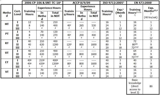 Bảng so sánh các yêu cầu về đào tạo và kinh nghiệm NDT