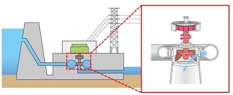 Hình 1: Hình ảnh phóng đại của bánh xe nước trong nhà máy điện