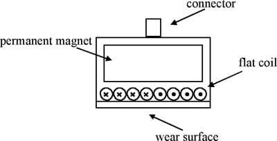 Hình 1: Mặt cắt ngang điển hình của đầu dò EMAT