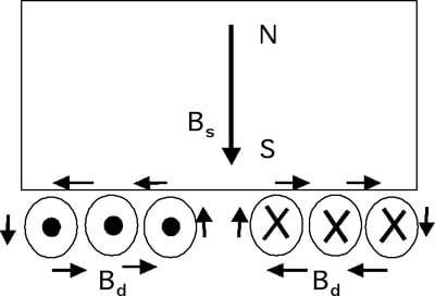 Hình 2: Phương thức tạo ra sóng siêu âm trong đầu dò EMAT