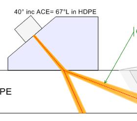 Góc khúc xạ tối ưu sử dụng nêm đặc biệt