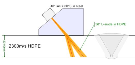 Góc khúc xạ sử dụng nêm Rexolite
