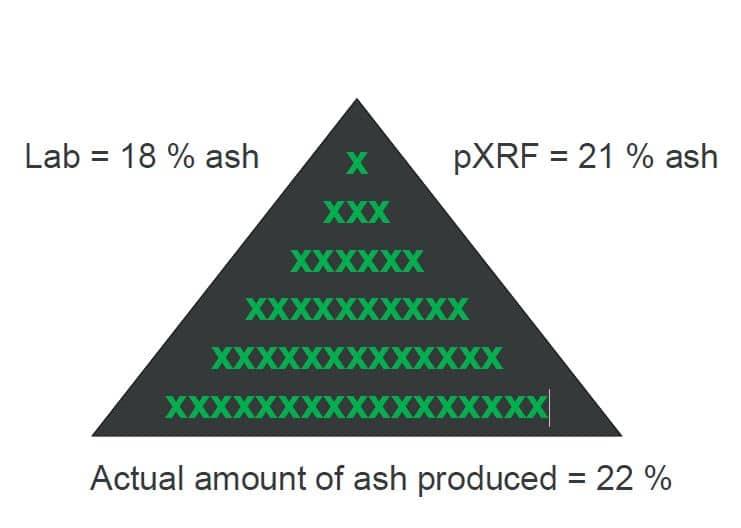 Kết quả so sánh giữa phương pháp khác và pXRF, với số lượng mẫu pXRF vượt trội