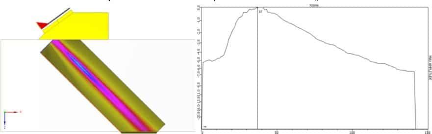 Hình 1: Chùm âm 45° không hội tụ