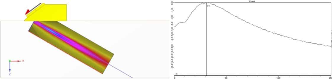 Hình 2: Chùm âm 60° không hội tụ
