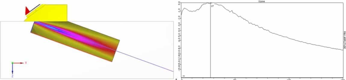 Hình 3: Chùm âm 70° không hội tụ