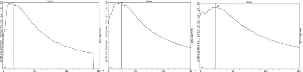 Hình 7: Khoảng cách hội tụ tương ứng cho các chùm âm 45°, 60° và 70° khi hội tụ ở độ sâu 10mm.
