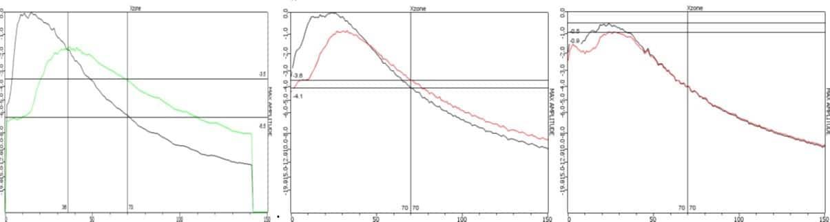 Hình 9: So sánh âm áp giữa các chùm âm hội tụ và không hội tụ (45° trái, 60° giữa, 70° phải)