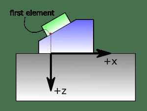 Hệ tọa độ được sử dụng trong bài báo này
