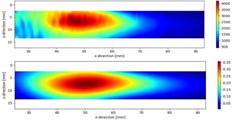 (a) Bản đồ biên độ FBH theo thực nghiệm và (b) AIM lý thuyết cho chế độ TLT
