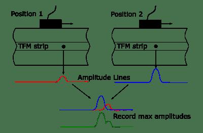 Quy trình hình thành các đường biên độ tổng hợp tại các vị trí quét khác nhau