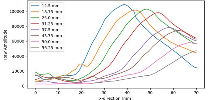 Các đường biên độ tổng hợp của SDH có trong khối kiểm tra NAVSHIPS.
