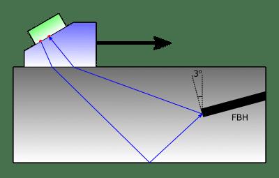 Sơ đồ của thí nghiệm xác nhận chế độ TFM Self-tandem