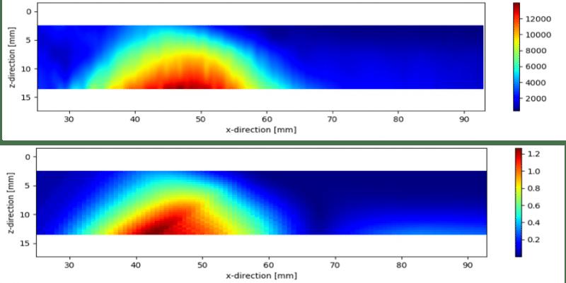 (a) Bản đồ biên độ FBH theo thực nghiệm và (b) AIM lý thuyết cho chế độ TTT