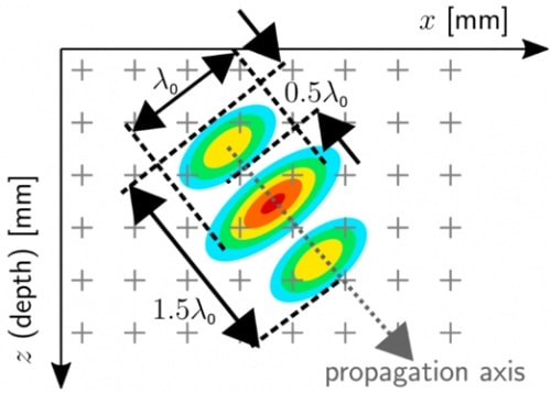 Hình 1 - Biểu diễn thang màu của hình ảnh TFM với biên độ được chỉnh lưu giả định sử dụng tín hiệu xung băng thông lớn. Trục truyền sóng âm được hiển thị cùng với các kích thước tán xạ gần đúng theo bước sóng trung tâm của đầu dòλ0.