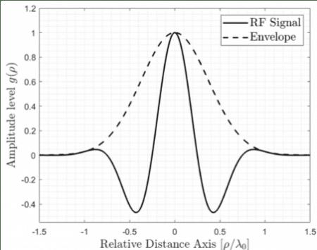 Hình 2 - Biểu diễn dạng sóng Gaussian. Trục truyền (trục x) được biểu diễn theo liên hệ đến bước sóng tần số trung tâm của đầu dò (λ0).