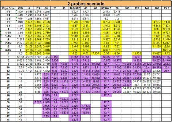Chọn đầu dò PA theo schedule ống, kịch bản 2 đầu dò