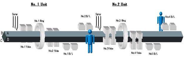 Quy trình kiểm tra từ tính với tổ làm việc hai người trên dây truyền