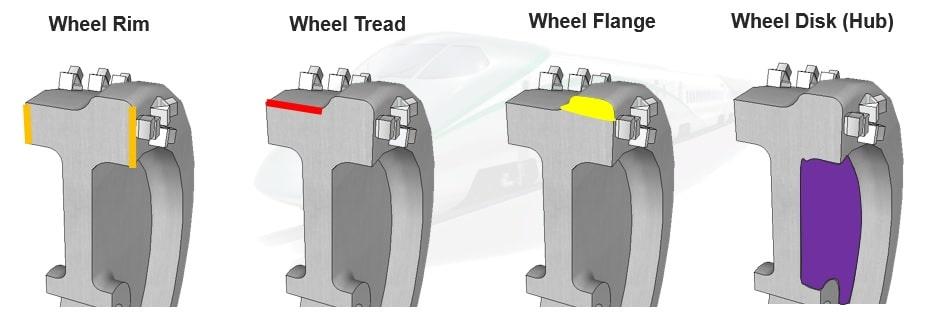 Hình minh họa các bộ phận khác nhau của bánh xe lửa yêu cầu kiểm tra siêu âm bằng hệ thống kiểm tra bánh xe FOCUS PX và FocusPC, bao gồm vành, lốp, mặt bích và đĩa