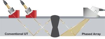 So sánh chùm tia từ đầu dò siêu âm thông thường và đầu dò mảng pha trong thử nghiệm không phá hủy công nghiệp