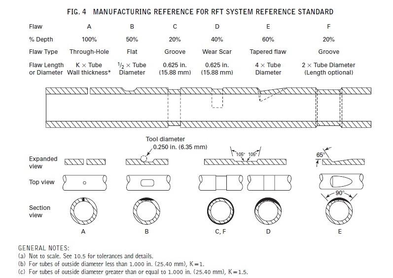 ASTM E2096 calibration tube